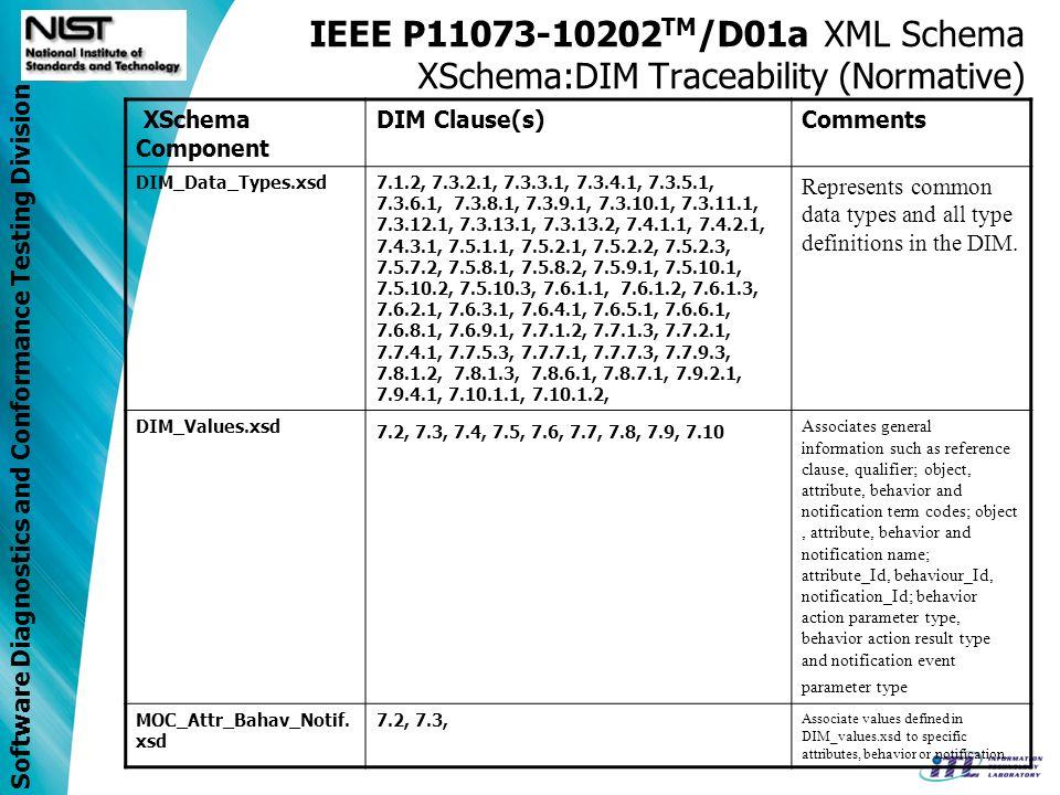 Software Diagnostics and Conformance Testing Division IEEE P11073-10202 TM /D01a XML Schema XSchema:DIM Traceability (Normative) XSchema Component DIM