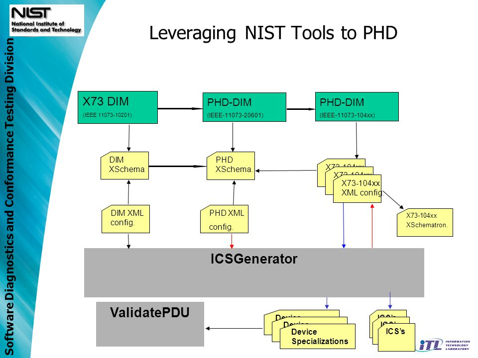 Software Diagnostics and Conformance Testing Division Leveraging NIST Tools to PHD X73 DIM (IEEE 11073-10201) ICSGenerator DIM XSchema PHD-DIM (IEEE-11073-20601) PHD XSchema.