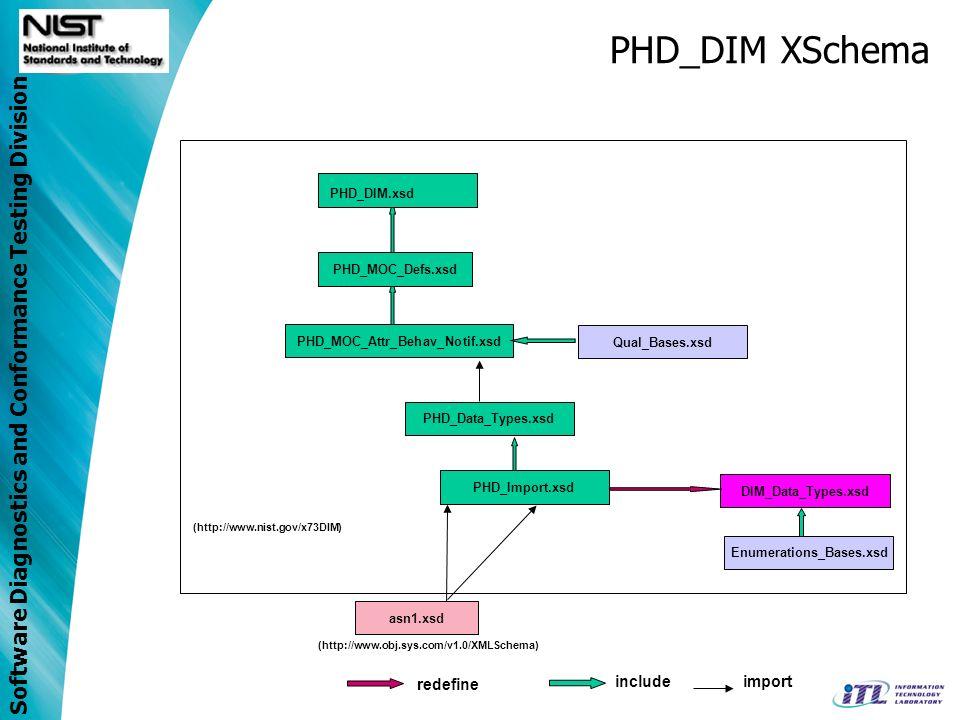 Software Diagnostics and Conformance Testing Division PHD_DIM XSchema PHD_MOC_Defs.xsd PHD_MOC_Attr_Behav_Notif.xsd PHD_Data_Types.xsd (http://www.obj.sys.com/v1.0/XMLSchema) asn1.xsd (http://www.nist.gov/x73DIM) PHD_DIM.xsd includeimport DIM_Data_Types.xsd PHD_Import.xsd Enumerations_Bases.xsd redefine Qual_Bases.xsd