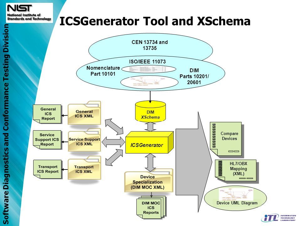 Software Diagnostics and Conformance Testing Division CEN 13734 and 13735 DIM XSchema Compare Devices HL7/OBX Mapping (XML) Device UML Diagram ISO/IEEE 11073 DIM Parts 10201/ 20601 Nomenclature Part 10101 ICSGenerator ICSGenerator Tool and XSchema