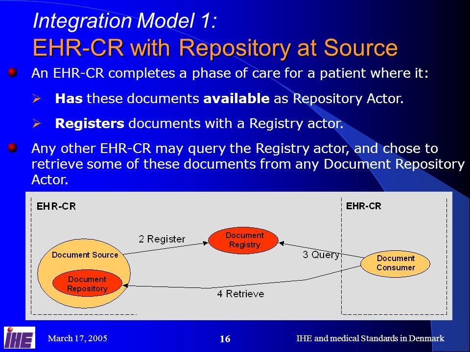 March 17, 2005IHE and medical Standards in Denmark 16 Integration Model 1: EHR-CR with Repository at Source An EHR-CR completes a phase of care for a patient where it: Has these documents available as Repository Actor.