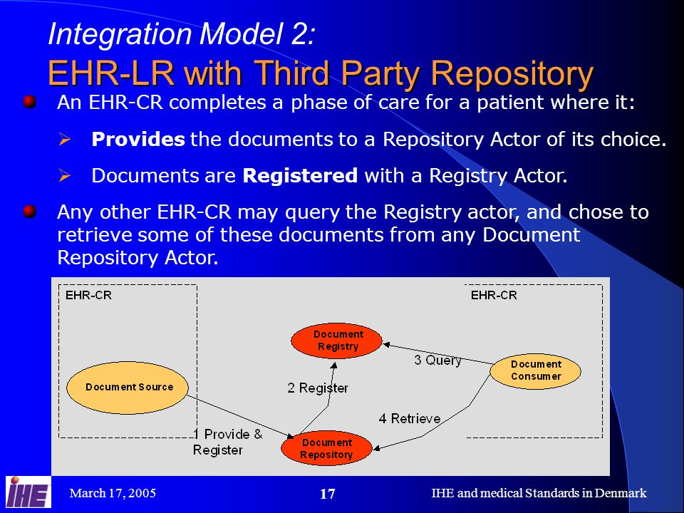 March 17, 2005IHE and medical Standards in Denmark 17 Integration Model 2: EHR-LR with Third Party Repository An EHR-CR completes a phase of care for a patient where it: Provides the documents to a Repository Actor of its choice.