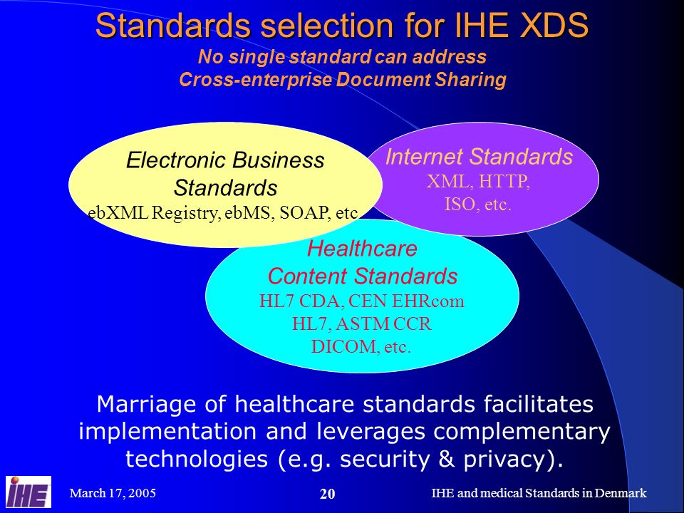 March 17, 2005IHE and medical Standards in Denmark 20 Standards selection for IHE XDS No single standard can address Cross-enterprise Document Sharing Marriage of healthcare standards facilitates implementation and leverages complementary technologies (e.g.