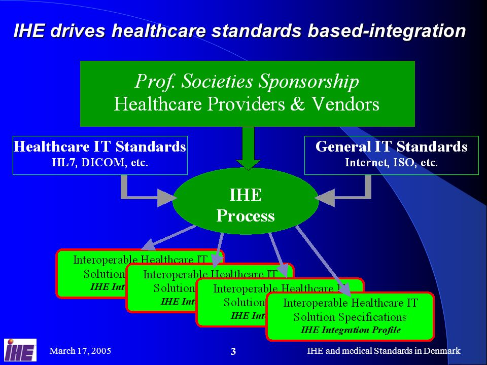March 17, 2005IHE and medical Standards in Denmark 4 A Proven Standards Adoption Process IHE Integration Profiles B IHE Integration Profile A Easy to Integrate Products IHE Connect-a-thon Product With IHE IHE Demonstration User Site RFP Standards IHE Technical Framework Product IHE Integration Statement IHE Connect-a-thon Results IHE Integration Profiles at the heart of IHE : Detailed selection of standards and options each solving a specific integration problem A growing set of effective provider/vendor agreed solutions Vendors can implement with ROI Providers can deploy with stability Process started in1998 with continuous improvements