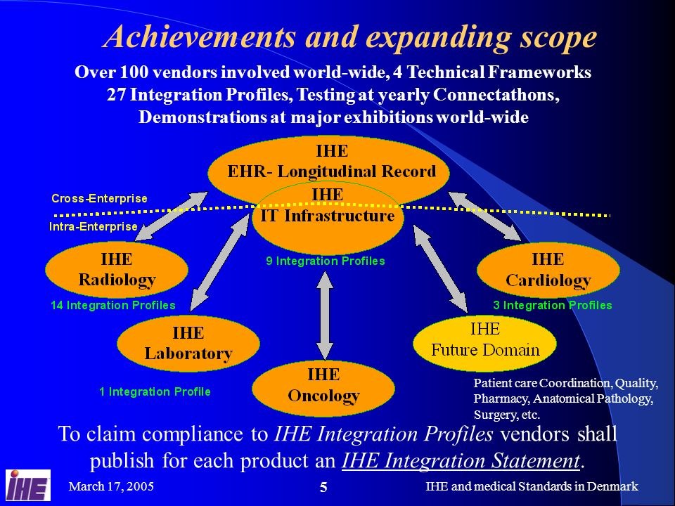 March 17, 2005IHE and medical Standards in Denmark 5 Achievements and expanding scope Over 100 vendors involved world-wide, 4 Technical Frameworks 27 Integration Profiles, Testing at yearly Connectathons, Demonstrations at major exhibitions world-wide To claim compliance to IHE Integration Profiles vendors shall publish for each product an IHE Integration Statement.
