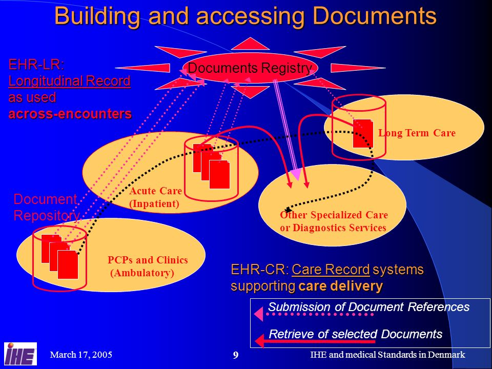 March 17, 2005IHE and medical Standards in Denmark 9 Acute Care (Inpatient) PCPs and Clinics (Ambulatory) Long Term Care Other Specialized Care or Dia
