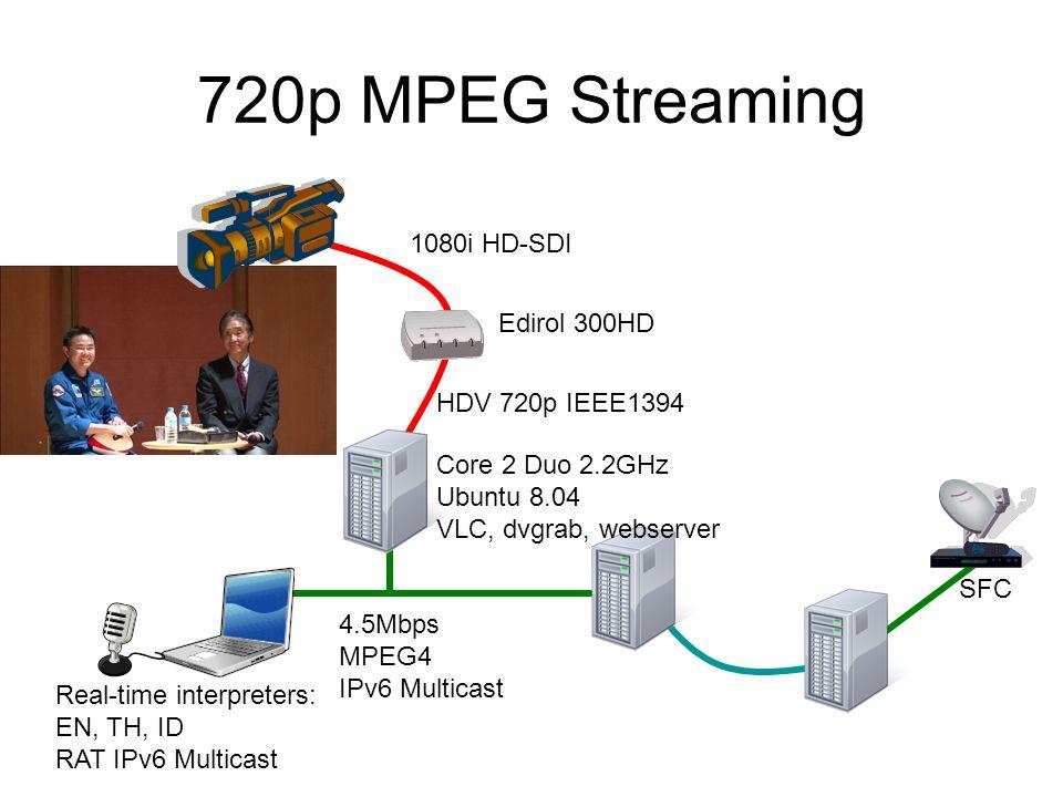SFC Real-time interpreters: EN, TH, ID RAT IPv6 Multicast 1080i HD-SDI HDV 720p IEEE1394 4.5Mbps MPEG4 IPv6 Multicast 720p MPEG Streaming Edirol 300HD Core 2 Duo 2.2GHz Ubuntu 8.04 VLC, dvgrab, webserver