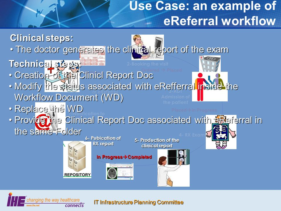 IT Infrastructure Planning Committee 2-Booking the visit Use Case: an example of eReferral workflow Ordered Placed Placed In Progress In Progress Completed Ordered 3-ADT Admission of the patient 4- RX Exam 5- Production of the clinical report 6- Pubication of RX report 7-Notification to the GP 1-Visit and production of eReferral Clinical steps: The doctor generates the clinical report of the examThe doctor generates the clinical report of the exam Technical steps: Creation of the Clinicl Report DocCreation of the Clinicl Report Doc Modify the status associated with eRefferral inside the Workflow Document (WD)Modify the status associated with eRefferral inside the Workflow Document (WD) Replace the WDReplace the WD Provide the Clinical Report Doc associated with eReferral in the same FolderProvide the Clinical Report Doc associated with eReferral in the same Folder