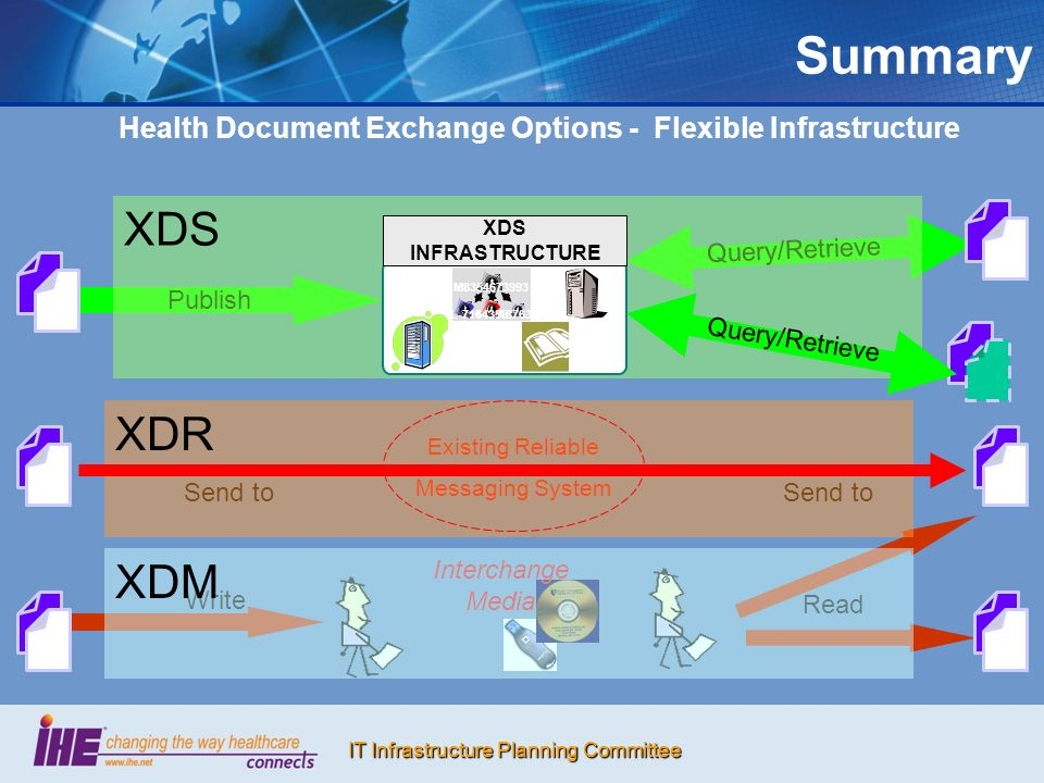IT Infrastructure Planning Committee Summary Health Document Exchange Options - Flexible Infrastructure Publish Query/Retrieve Send to Existing Reliab