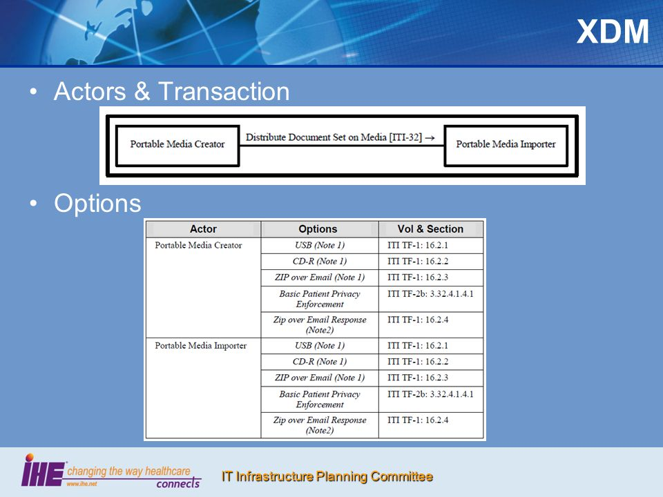 IT Infrastructure Planning Committee XDM Actors & Transaction Options
