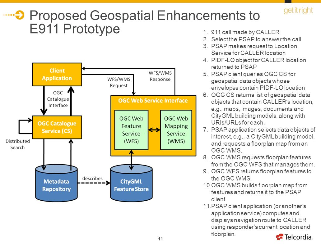 11 Proposed Geospatial Enhancements to E911 Prototype call made by CALLER 2.Select the PSAP to answer the call 3.PSAP makes request to Location Service for CALLER location 4.PIDF-LO object for CALLER location returned to PSAP 5.PSAP client queries OGC CS for geospatial data objects whose envelopes contain PIDF-LO location 6.OGC CS returns list of geospatial data objects that contain CALLERs location, e.g., maps, images, documents and CityGML building models, along with URIs/URLs for each.