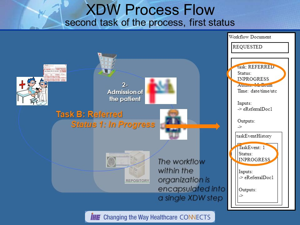 XDW Process Flow second task of the process, first status Task B: Referred Status 1: In Progress 2- Admission of the patient Workflow Document REQUESTED task: REFERRED Status: INPROGRESS Author: Mr.Brum Time: date/time/utc Inputs: -> eReferralDoc1 Outputs:-> taskEventHistory TaskEvent: 1 Status: INPROGRESS Inputs: -> eReferralDoc1 Outputs:-> The workflow within the organization is encapsulated into a single XDW step