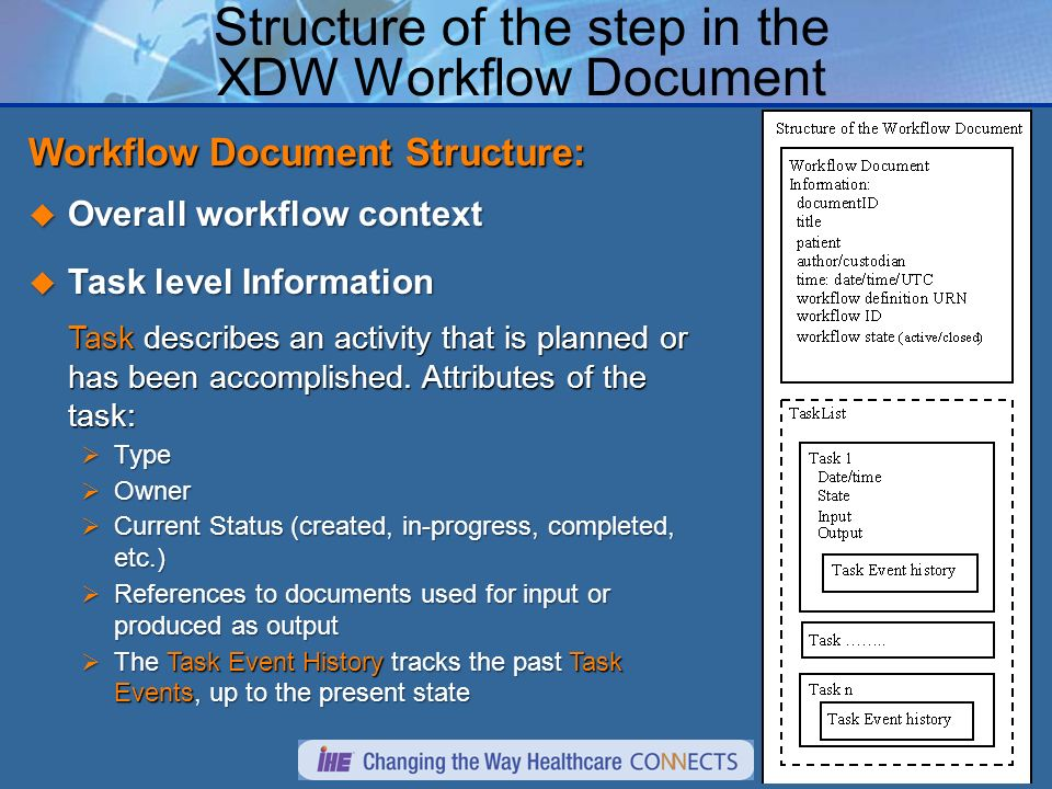 Structure of the step in the XDW Workflow Document Workflow Document Structure: Overall workflow context Overall workflow context Task level Information Task level Information Task describes an activity that is planned or has been accomplished.