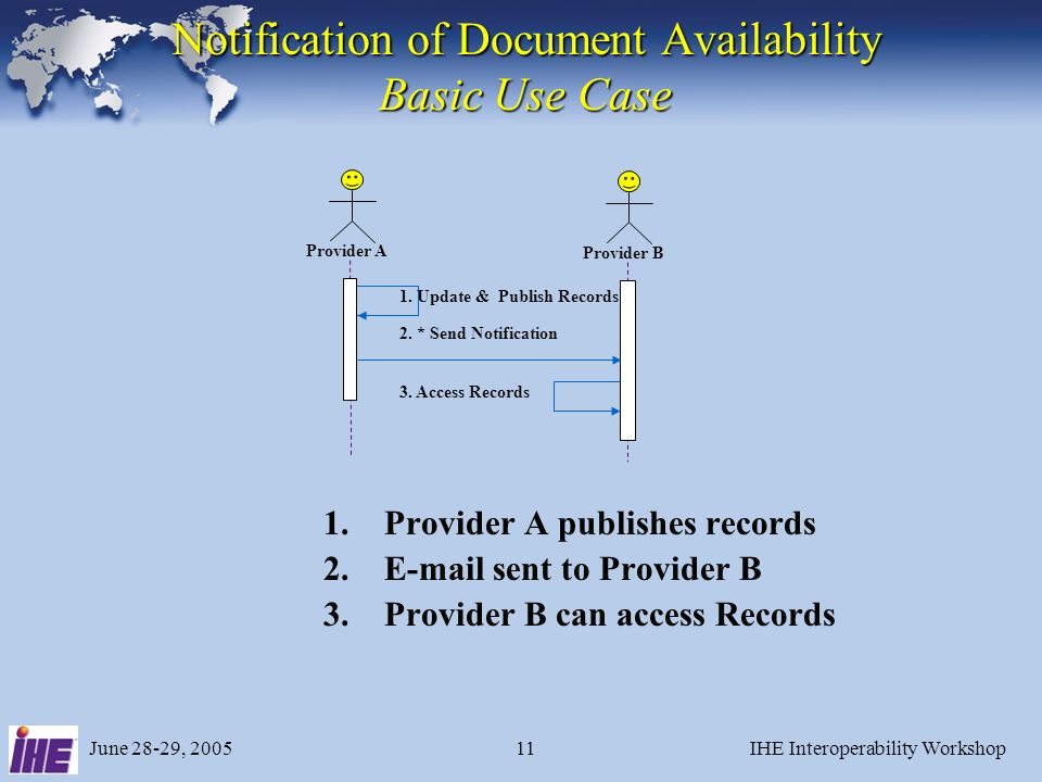June 28-29, 2005IHE Interoperability Workshop11 Notification of Document Availability Basic Use Case 1.Provider A publishes records 2.E-mail sent to P