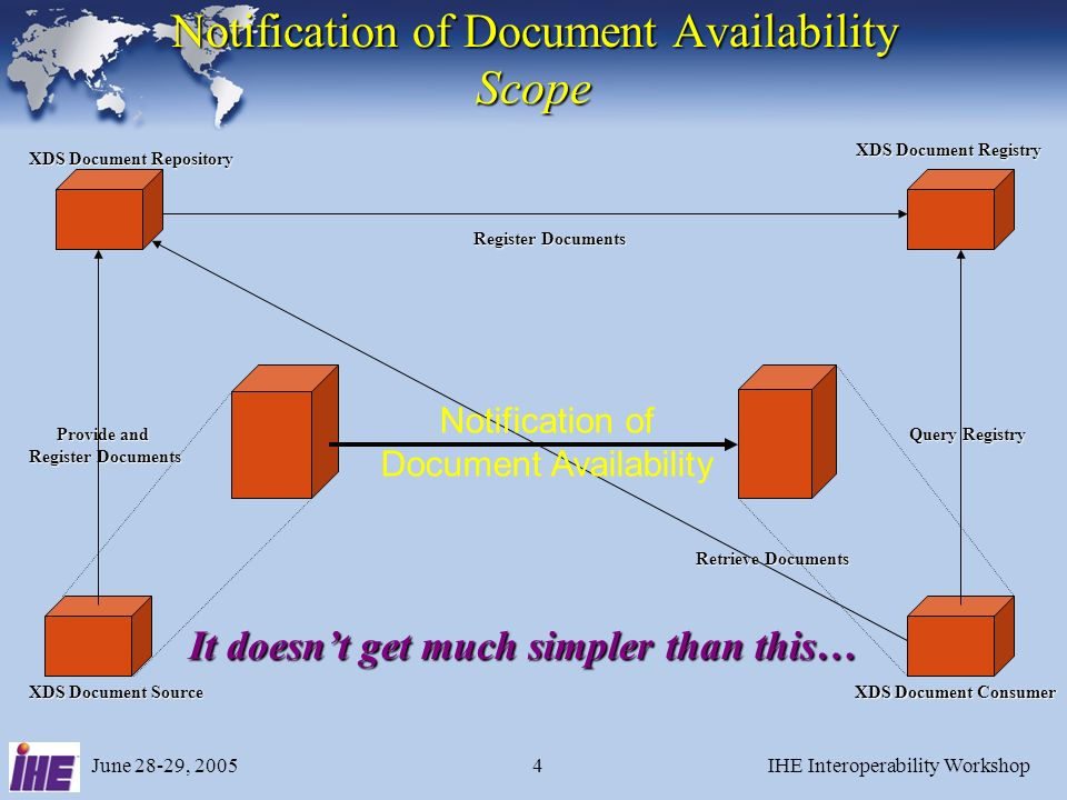 June 28-29, 2005IHE Interoperability Workshop4 Register Documents XDS Document Repository XDS Document Registry Query Registry XDS Document Consumer P