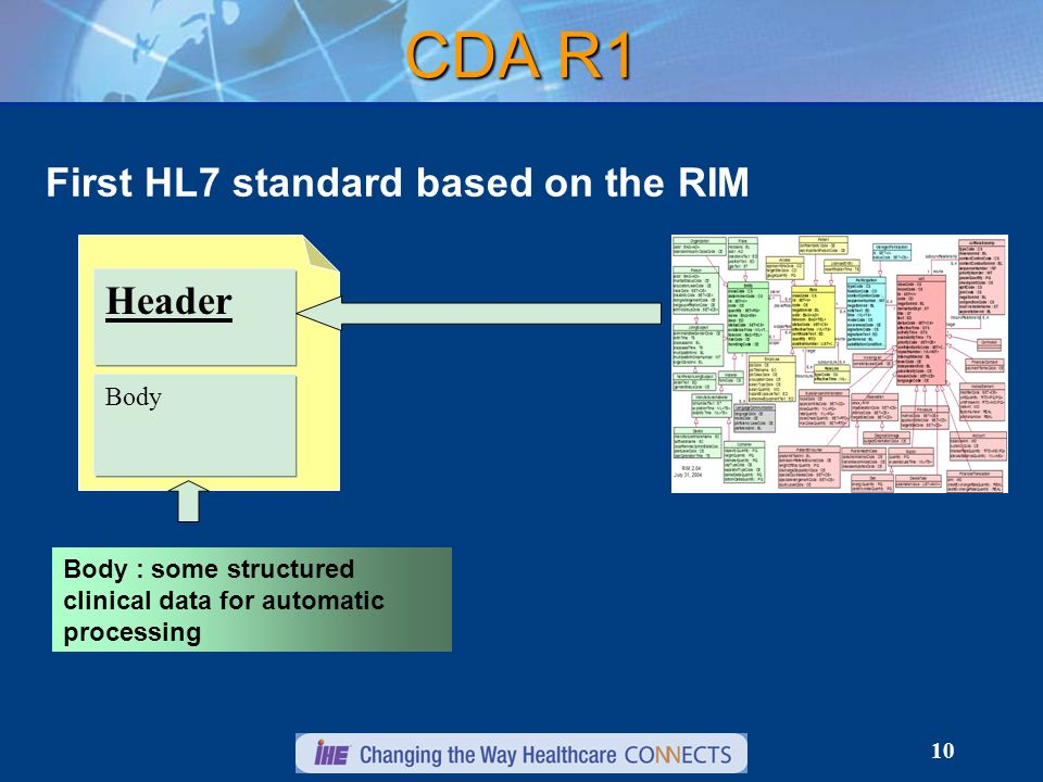 10 CDA R1 First HL7 standard based on the RIM Header Body Body : some structured clinical data for automatic processing