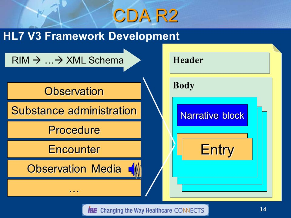 14 CDA R2 HL7 V3 Framework Development Header RIM … XML Schema Body Narrative block Entry Observation Substance administration Procedure Encounter Obs