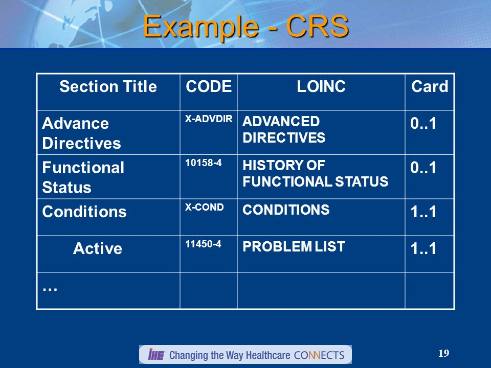 19 Example - CRS Section TitleCODELOINCCard Advance Directives X ADVDIR ADVANCED DIRECTIVES 0..1 Functional Status 10158 4 HISTORY OF FUNCTIONAL STATUS 0..1 Conditions X COND CONDITIONS 1..1 Active 11450 4 PROBLEM LIST 1..1 …