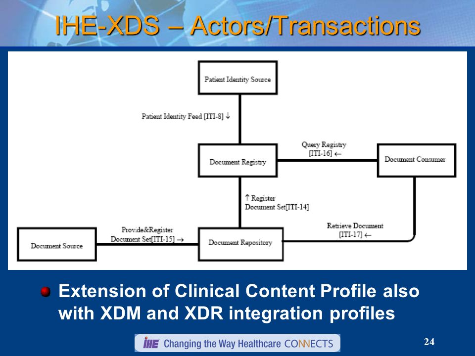 24 IHE-XDS – Actors/Transactions Extension of Clinical Content Profile also with XDM and XDR integration profiles