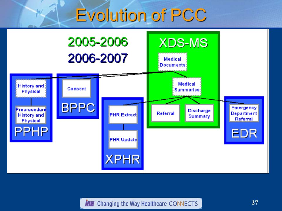 27 Evolution of PCC