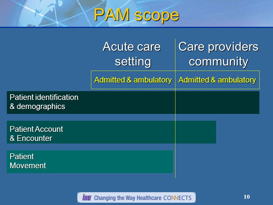 10 PAM scope Acute care setting Care providers community Admitted & ambulatory Patient identification & demographics Patient Account & Encounter Patient Movement Admitted & ambulatory