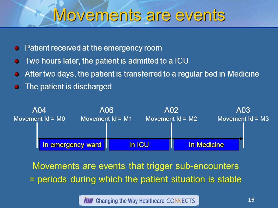 15 Movements are events Patient received at the emergency room Two hours later, the patient is admitted to a ICU After two days, the patient is transferred to a regular bed in Medicine The patient is discharged In emergency ward In ICU In Medicine A04 Movement Id = M0 A06 Movement Id = M1 A02 Movement Id = M2 A03 Movement Id = M3 Movements are events that trigger sub-encounters = periods during which the patient situation is stable