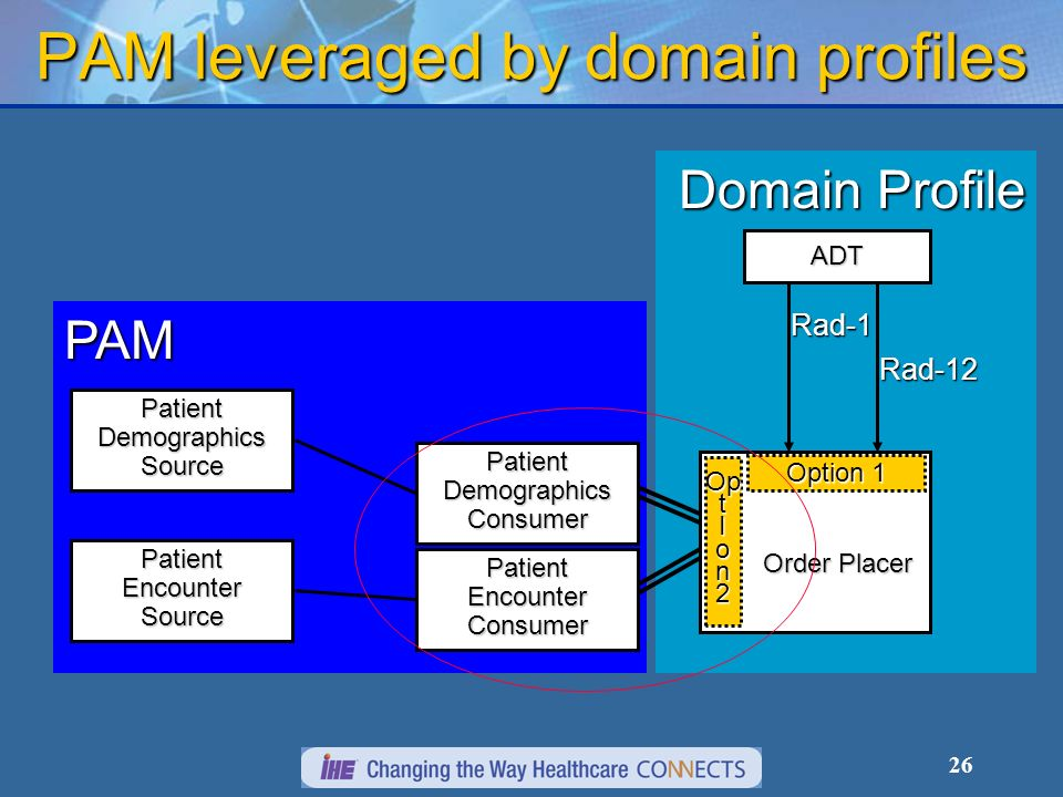 26 PAM leveraged by domain profiles Domain Profile Order Placer Order Placer ADT Rad-12 Rad-1 Option 1 PAM Patient Demographics Consumer Patient Encounter Consumer Op t I o n 2 Patient Encounter Source Patient Demographics Source