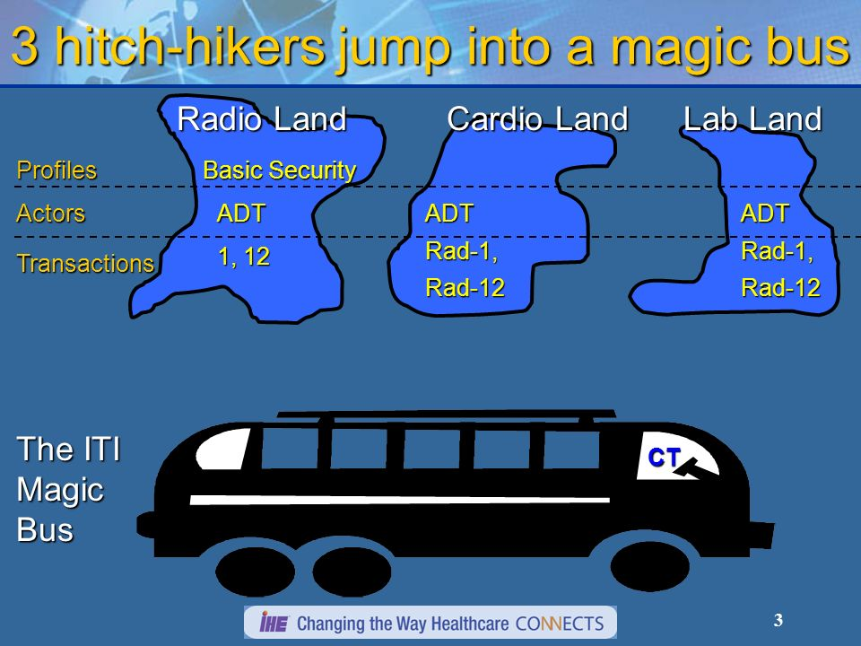 3 3 hitch-hikers jump into a magic bus Radio Land Profiles Actors Transactions Basic Security ADT 1, 12 Cardio Land Lab Land ADTRad-1,Rad-12Rad-1,Rad-12ADT The ITI Magic Bus CT