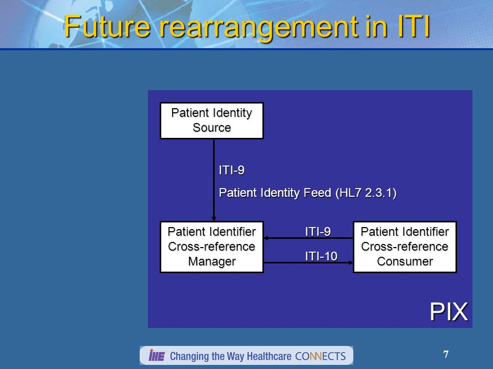 7 PIX Future rearrangement in ITI Patient Identity Source Patient Identifier Cross-reference Manager Patient Identifier Cross-reference Consumer ITI-9 ITI-10 ITI-9 Patient Identity Feed (HL7 2.3.1)