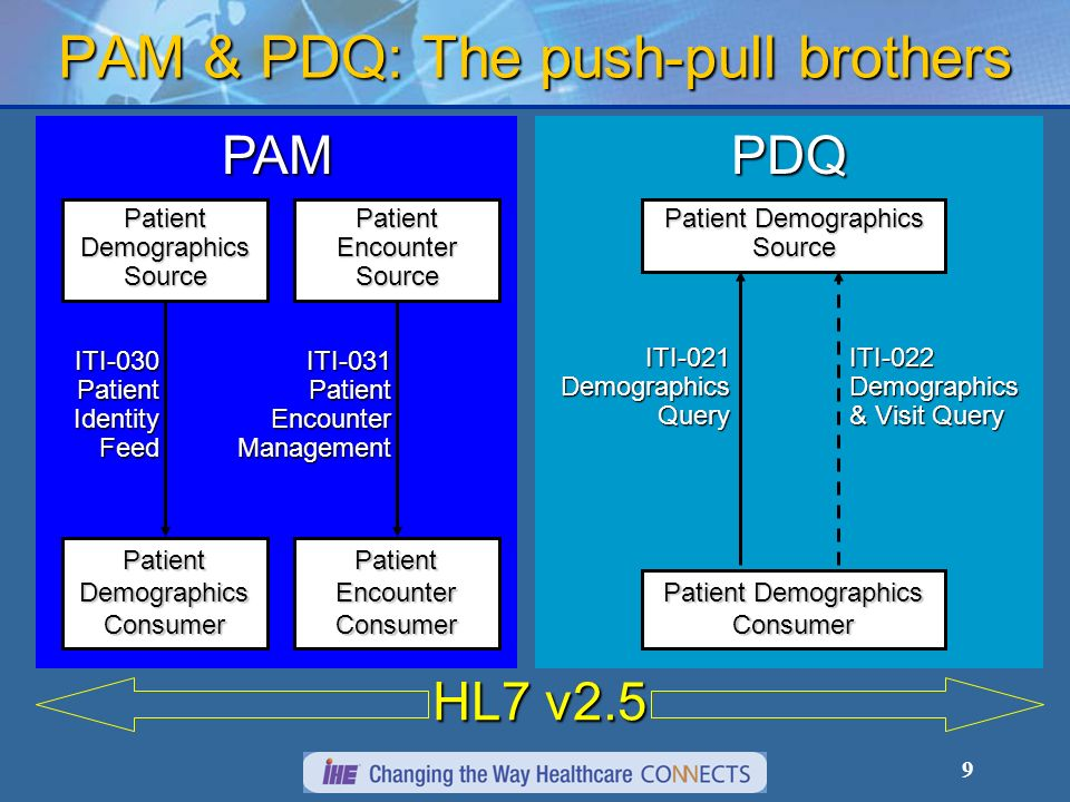 9 PDQ PAM & PDQ: The push-pull brothers PAM Patient Demographics Consumer Patient Demographics Source ITI-030 Patient Identity Feed Patient Encounter Consumer Patient Encounter Source ITI-031 Patient Encounter Management Patient Demographics Consumer Patient Demographics Source ITI-021 Demographics Query ITI-022 Demographics & Visit Query HL7 v2.5
