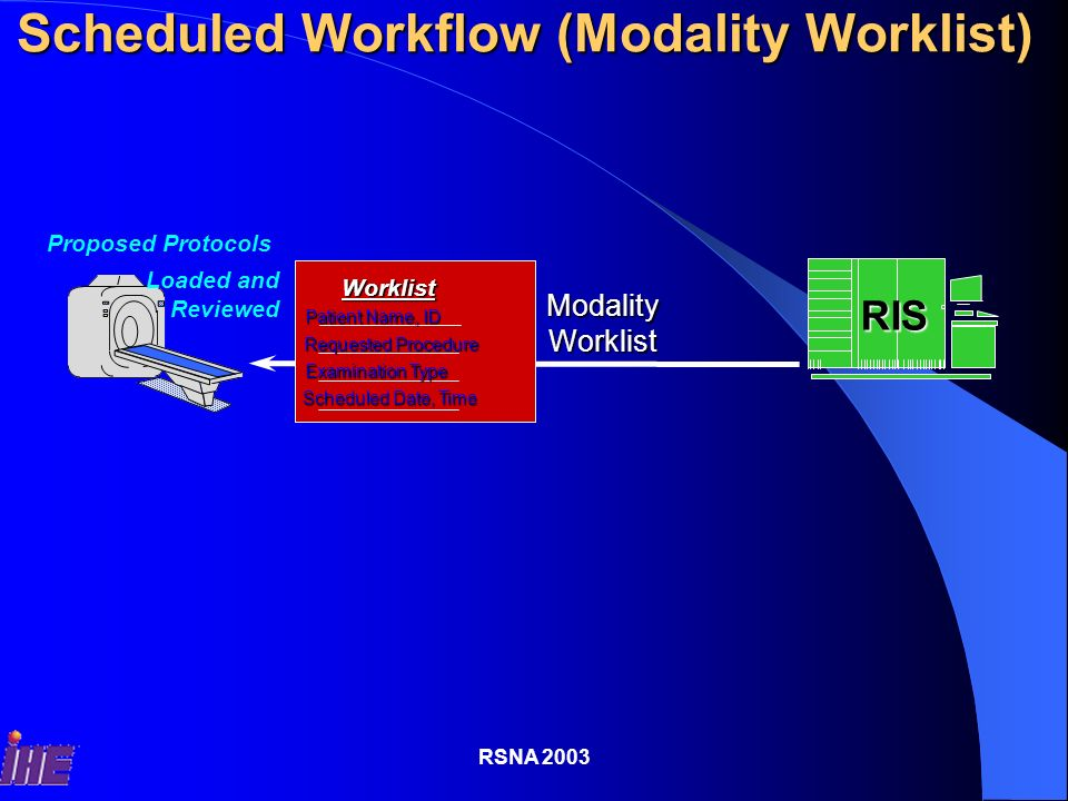 RSNA 2003 Level 3:Modalities with RIS Connection PACS IHE Integration Profiles: Scheduled Workflow (full) Patient Information Reconciliation Presentation of Grouped Procedures Access to Radiology Information