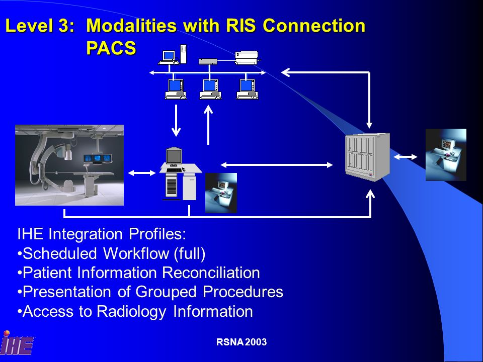 RSNA 2003 Patient Registration/Update Order Management Order Protocol Defined Store Images Storage Commitment List of Images PACS & Archive RIS A Closed Loop Update Scheduling ISUpdate Scheduling IS Match Procedure with OrderMatch Procedure with Order Support Billing Based on MPPSSupport Billing Based on MPPS Avoid Reading incomplete ProceduresAvoid Reading incomplete Procedures Scheduled Workflow Modality Worklist Procedure Scheduled Proposed Protocols Loaded and ReviewedWorklist Pt A, …, SPS=P1, P4 Pt C, …, SPS=P1, P5 Pt B, …, SPS=P2 Pt E, …, SPS=P4 ModalityPerformed Procedure Step With Performed Acquisition Protocols Performed Step: Status = Completed Performed Procedure: CT Head Performed Protocol Code=P1 Performed Protocol Code=P1 Pat Name/ID, Dose, Accession #, Study UID Complete List of Images Scheduled Protocol Code=P1, P5