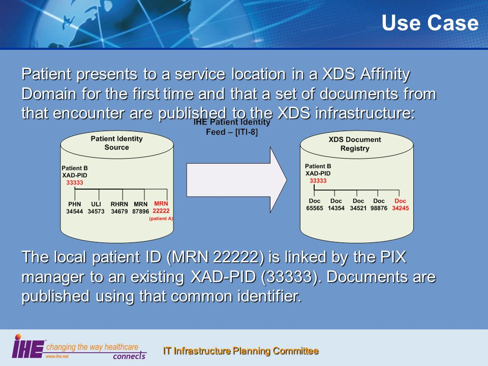 IT Infrastructure Planning Committee Use Case Patient presents to a service location in a XDS Affinity Domain for the first time and that a set of documents from that encounter are published to the XDS infrastructure: The local patient ID (MRN 22222) is linked by the PIX manager to an existing XAD-PID (33333).