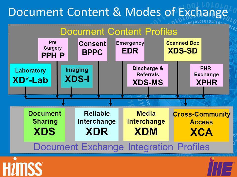 Document Content & Modes of Exchange Document Exchange Integration Profiles Document Sharing XDS Media Interchange XDM Reliable Interchange XDR Docume