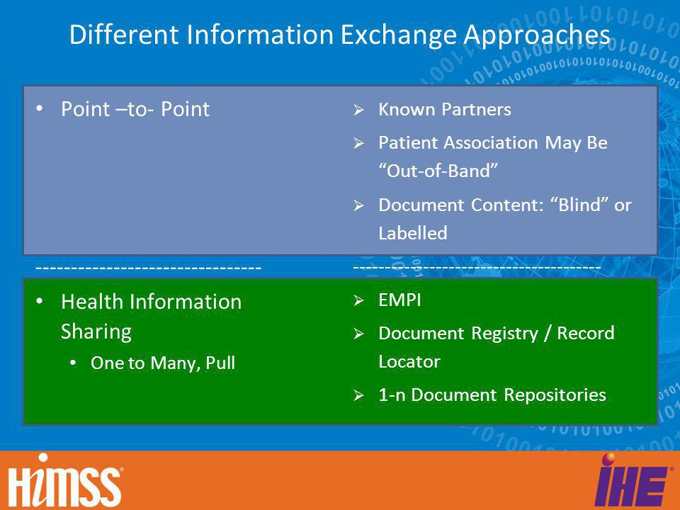 Different Information Exchange Approaches Point –to- Point -------------------------------- Health Information Sharing One to Many, Pull Known Partner