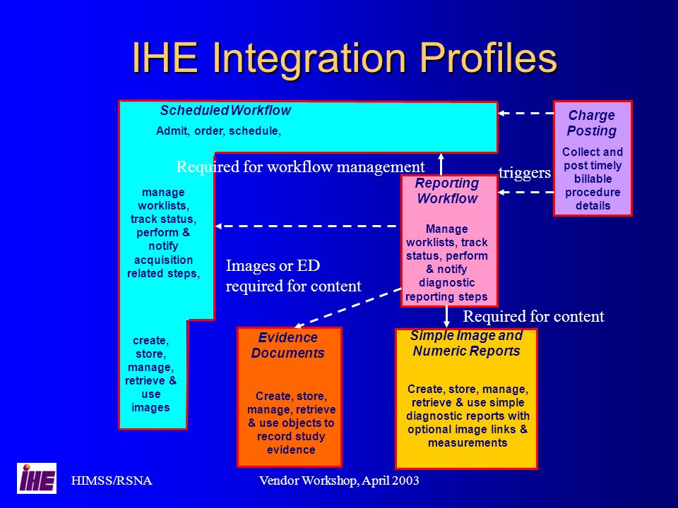 HIMSS/RSNAVendor Workshop, April 2003 IHE Integration Profiles Scheduled Workflow Admit, order, schedule, manage worklists, track status, perform & no