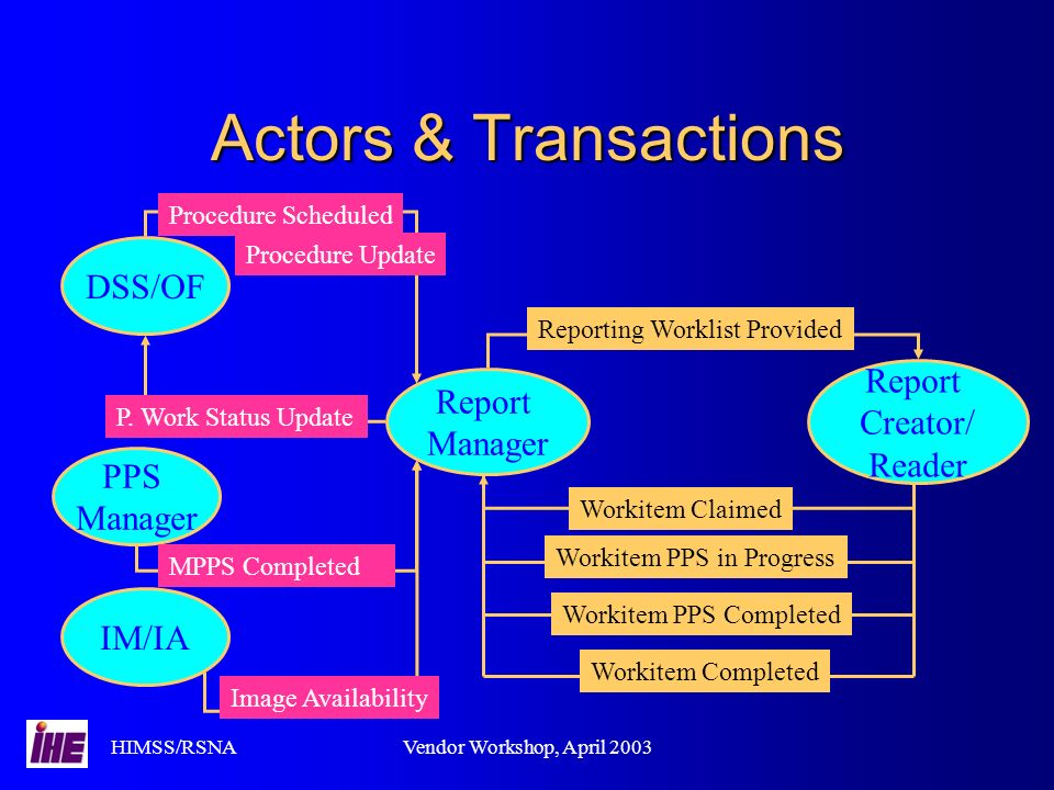 HIMSS/RSNAVendor Workshop, April 2003 Actors & Transactions Report Manager Report Creator/ Reader IM/IA PPS Manager DSS/OF Reporting Worklist Provided