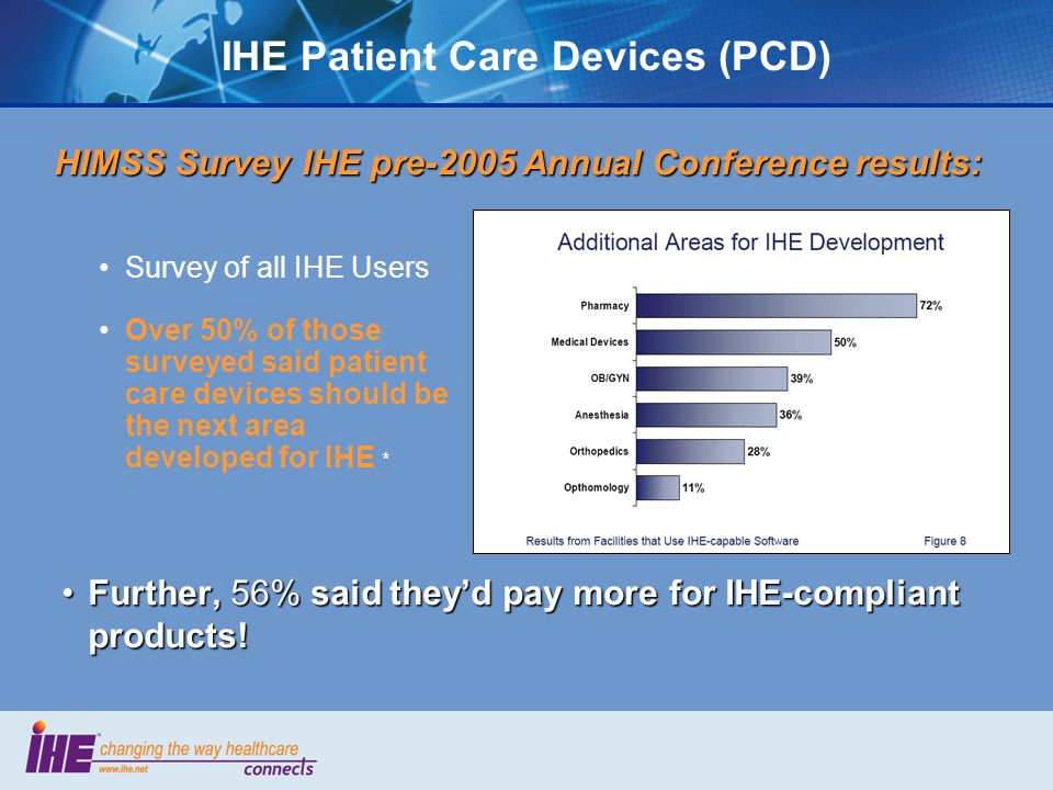 IHE Patient Care Devices (PCD) HIMSS Survey IHE pre-2005 Annual Conference results: Further, 56% said theyd pay more for IHE-compliant products!Further, 56% said theyd pay more for IHE-compliant products.