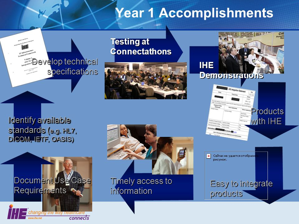 Year 1 Accomplishments Document Use Case Requirements Identify available standards ( e.g.