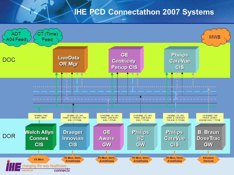 IHE PCD Connectathon 2007 Systems LiveData OR Mgr GE Centricity Periop CIS Philips CareVue CIS DOR DOC ADT A04 Feed MWB Draeger Innovian CIS GE Aware GW Philips IIC GW B.