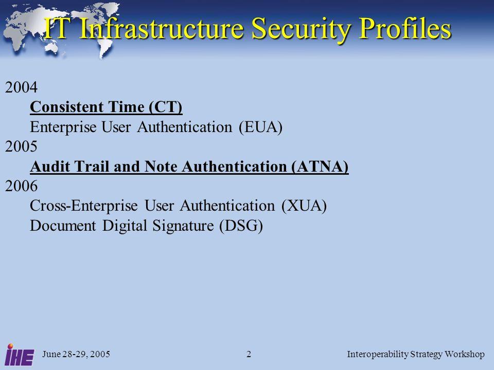 June 28-29, 2005Interoperability Strategy Workshop2 IT Infrastructure Security Profiles 2004 Consistent Time (CT) Enterprise User Authentication (EUA) 2005 Audit Trail and Note Authentication (ATNA) 2006 Cross-Enterprise User Authentication (XUA) Document Digital Signature (DSG)