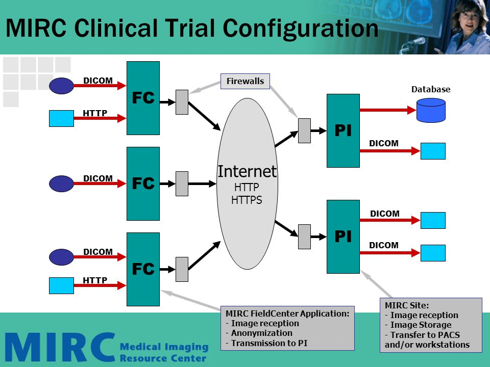 FC DICOM FC DICOM FC DICOM PI DICOM PI DICOM MIRC Clinical Trial Configuration MIRC FieldCenter Application: - Image reception - Anonymization - Transmission to PI MIRC Site: - Image reception - Image Storage - Transfer to PACS and/or workstations Firewalls Internet HTTP HTTPS Database HTTP DICOM
