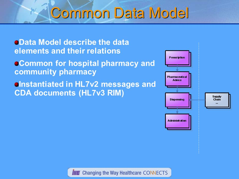 Common Data Model Data Model describe the data elements and their relations Common for hospital pharmacy and community pharmacy Instantiated in HL7v2 messages and CDA documents (HL7v3 RIM)