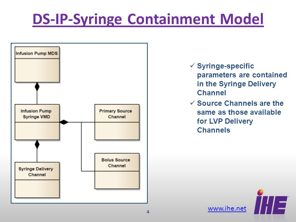 www.ihe.net 4 DS-IP-Syringe Containment Model Syringe-specific parameters are contained in the Syringe Delivery Channel Source Channels are the same a