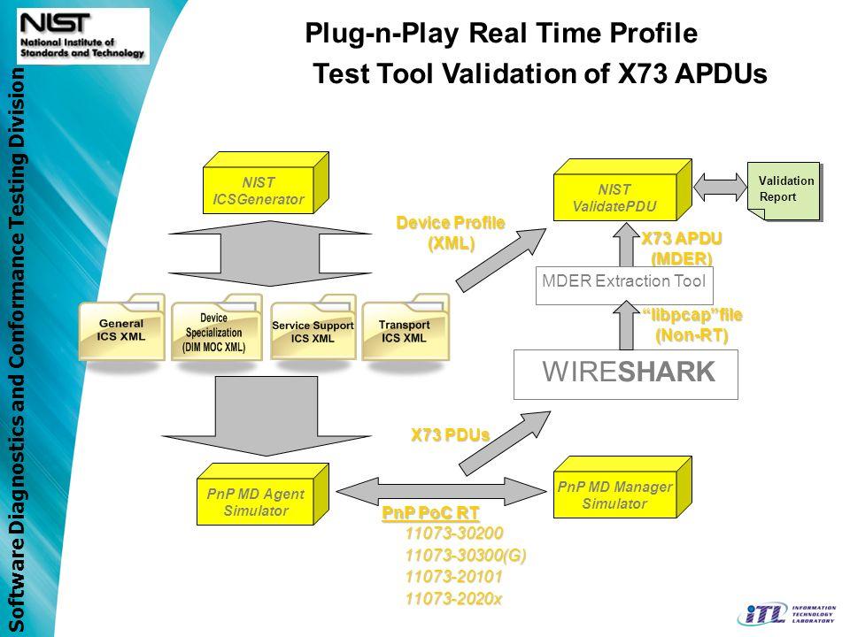 Software Diagnostics and Conformance Testing Division NIST ICSGenerator PnP MD Agent Simulator PnP MD Manager Simulator PnP PoC RT 11073-3020011073-30
