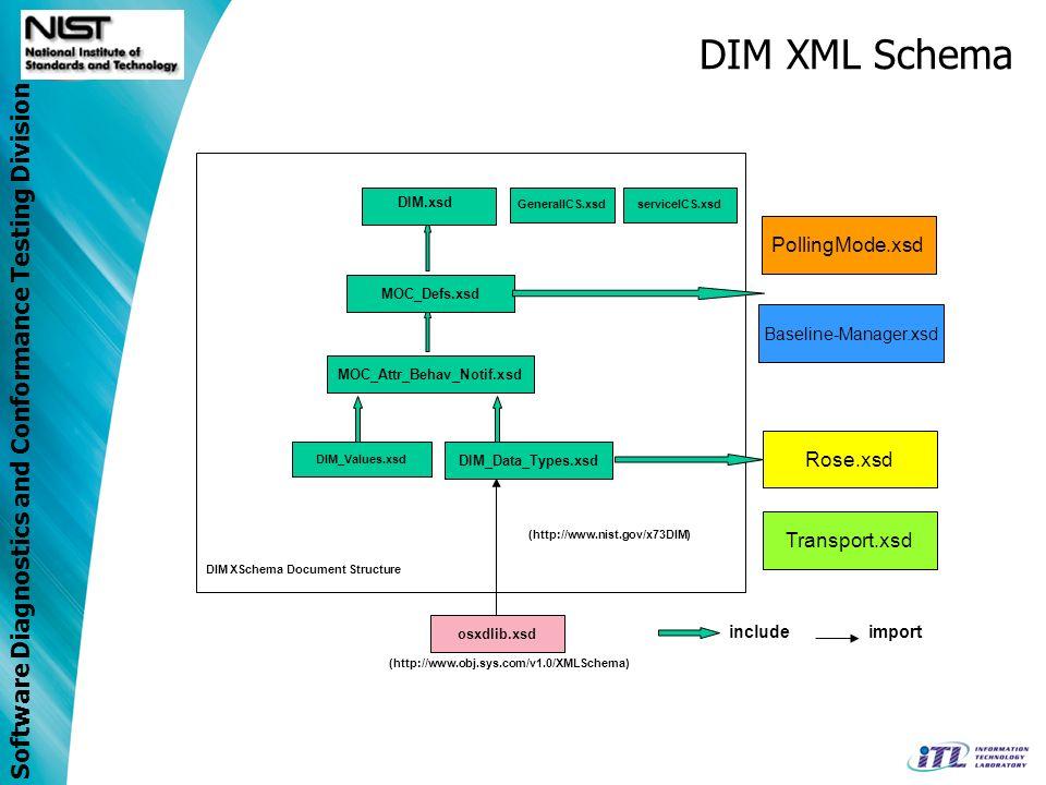 Software Diagnostics and Conformance Testing Division DIM XML Schema GeneralICS.xsdserviceICS.xsd DIM_Values.xsd PollingMode.xsd MOC_Defs.xsd MOC_Attr