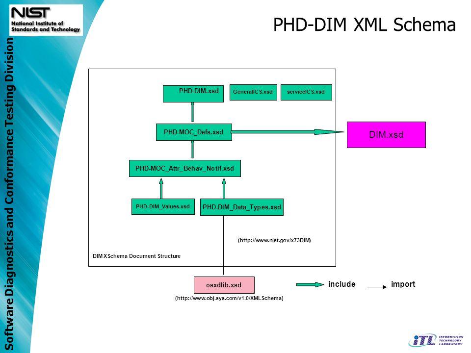 Software Diagnostics and Conformance Testing Division PHD-DIM XML Schema GeneralICS.xsdserviceICS.xsd PHD-DIM_Values.xsd PHD-MOC_Defs.xsd PHD-MOC_Attr