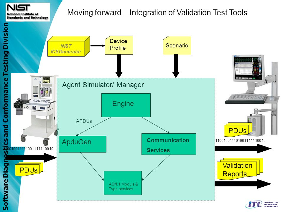 Software Diagnostics and Conformance Testing Division ApduGen APDUs Engine Communication Services ASN.1 Module & Type services Agent Simulator/ Manage