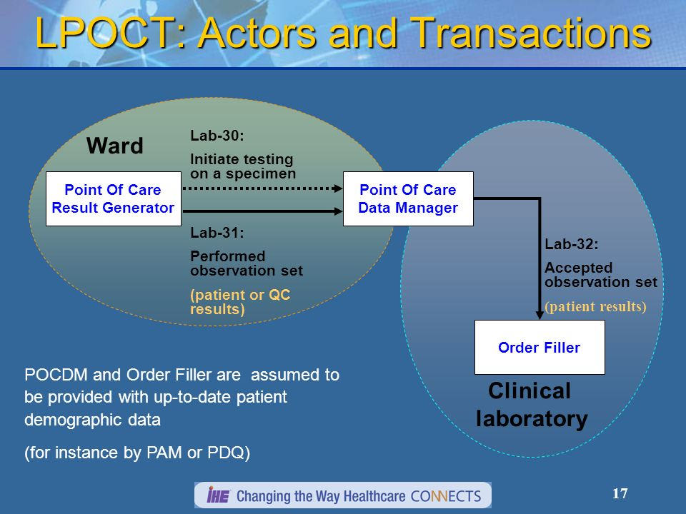 17 Ward Clinical laboratory LPOCT: Actors and Transactions Point Of Care Result Generator Point Of Care Data Manager Order Filler Lab-32: Accepted obs