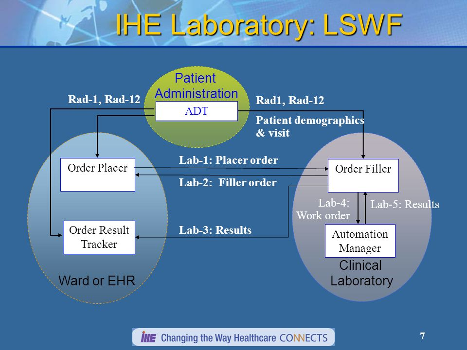 7 Patient Administration Clinical Laboratory Ward or EHR Lab-1: Placer order Lab-2: Filler order Rad1, Rad-12 Patient demographics & visit Lab-5: Results Rad-1, Rad-12 Lab-3: Results Lab-4: Work order Order Result Tracker ADT Automation Manager Order Placer Order Filler IHE Laboratory: LSWF